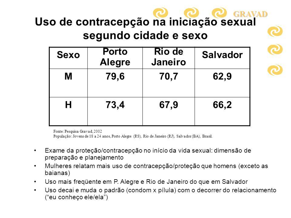 Uso de contracepção na iniciação sexual segundo cidade e sexo