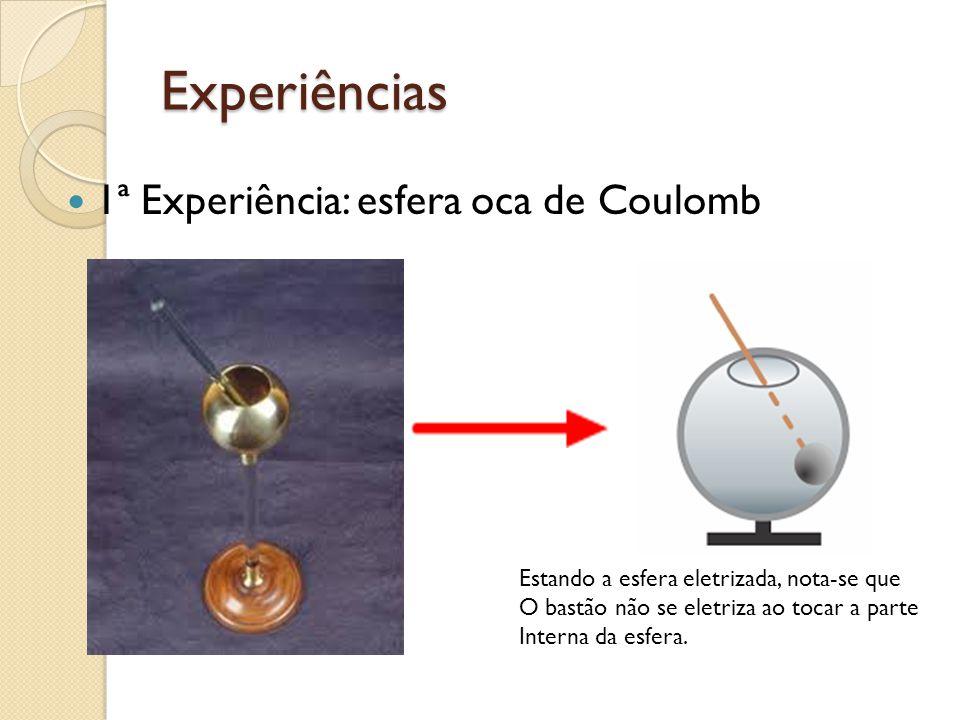 Experiências 1ª Experiência: esfera oca de Coulomb