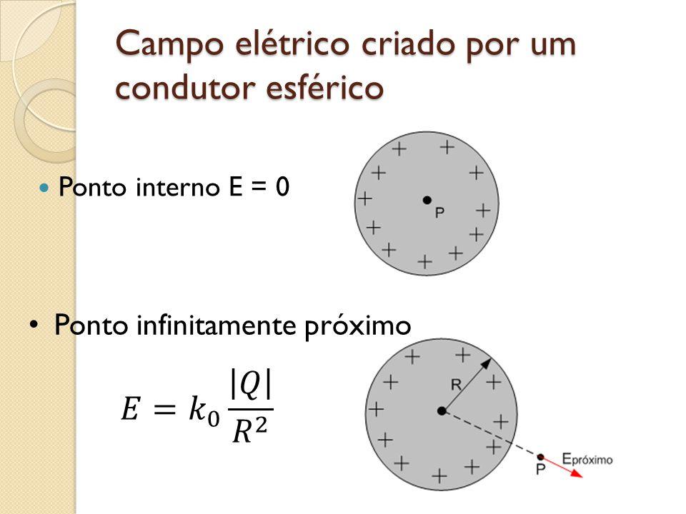 Campo elétrico criado por um condutor esférico