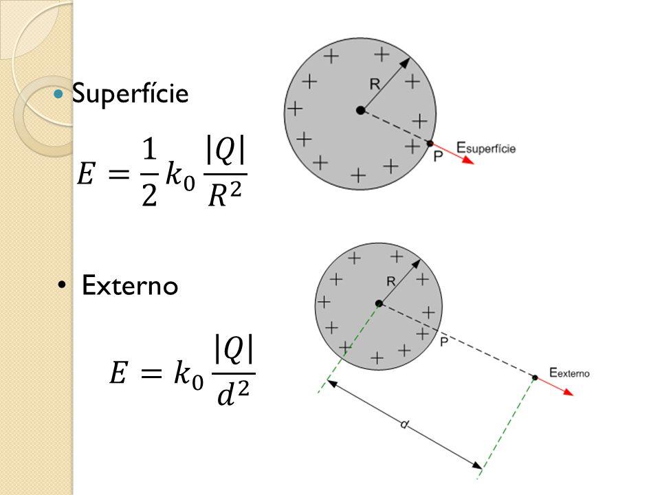 Superfície 𝐸= 1 2 𝑘 0 𝑄 𝑅 2 Externo 𝐸= 𝑘 0 𝑄 𝑑 2