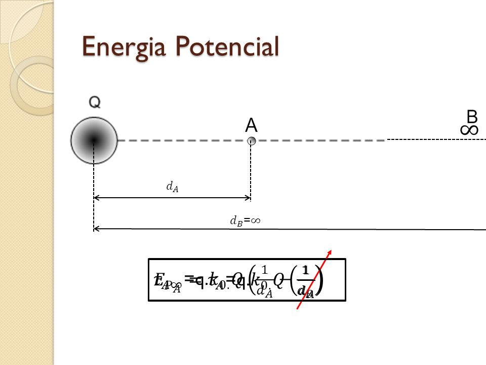 Energia Potencial ∞ 𝜏 𝐴∞ =q. 𝑘 0. 𝑄 1 𝑑 𝐴 − 1 𝑑 𝐵