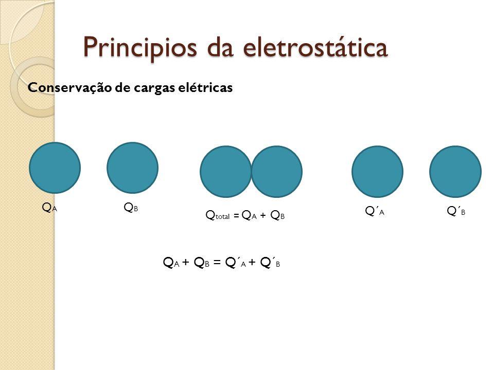 Principios da eletrostática