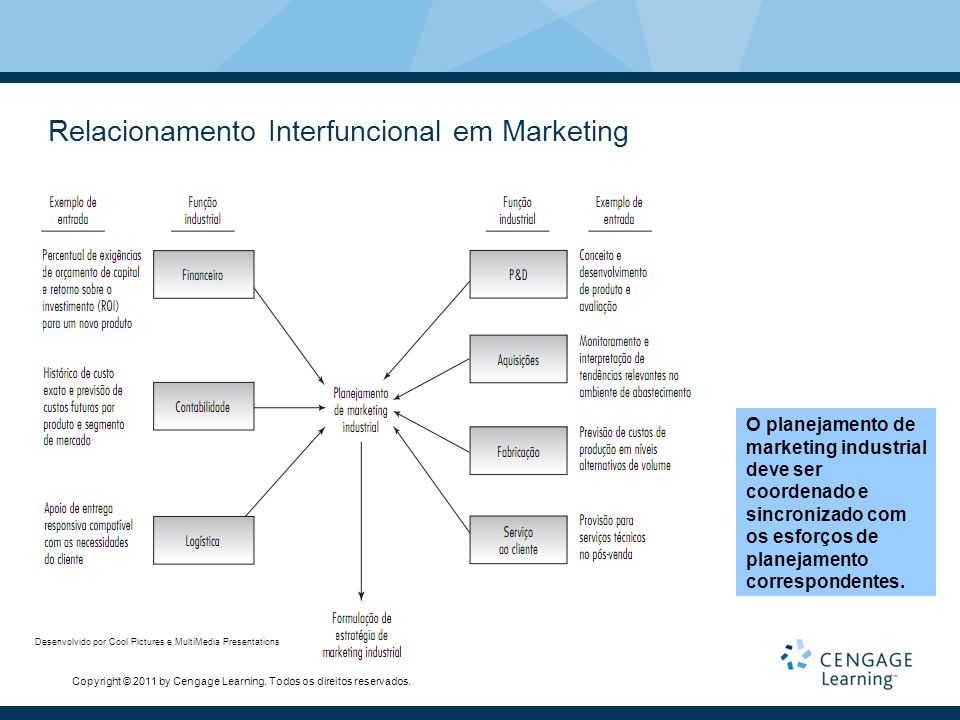 Relacionamento Interfuncional em Marketing
