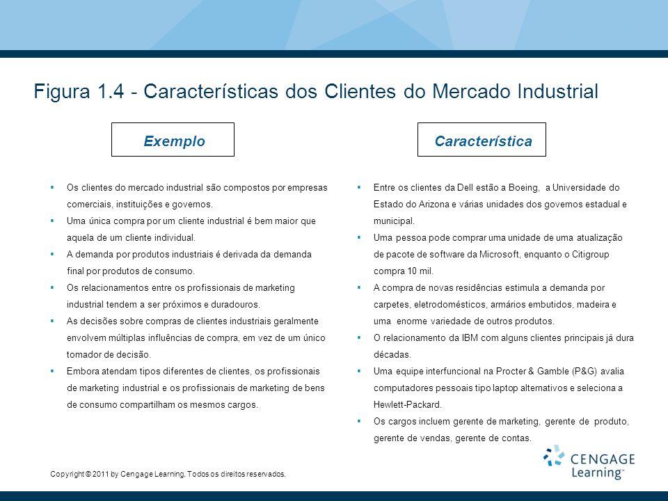 Figura 1.4 - Características dos Clientes do Mercado Industrial