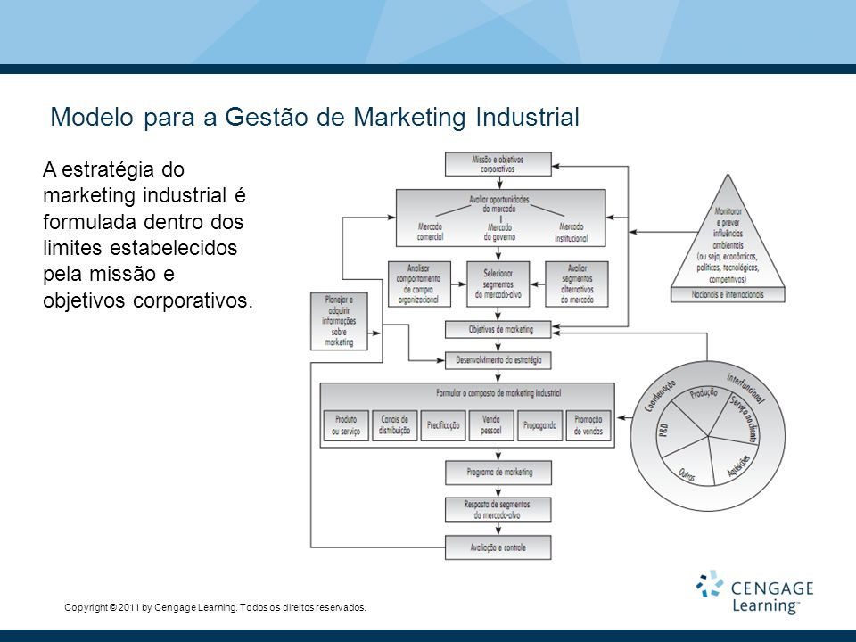 Modelo para a Gestão de Marketing Industrial
