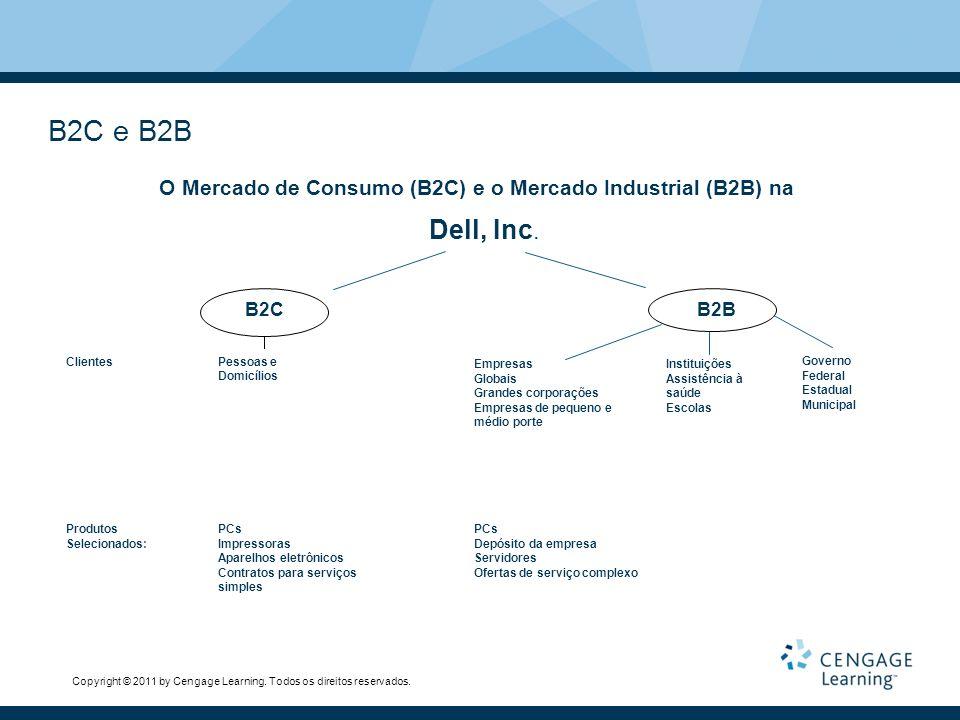 O Mercado de Consumo (B2C) e o Mercado Industrial (B2B) na