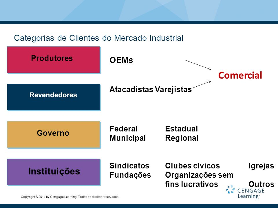 Comercial Instituições Categorias de Clientes do Mercado Industrial