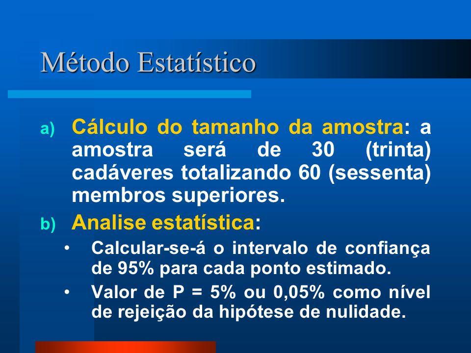 Método Estatístico Cálculo do tamanho da amostra: a amostra será de 30 (trinta) cadáveres totalizando 60 (sessenta) membros superiores.