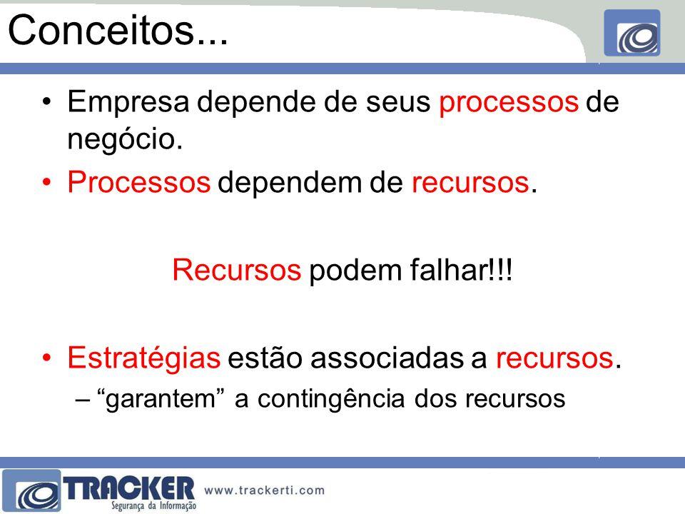 Conceitos... Empresa depende de seus processos de negócio.