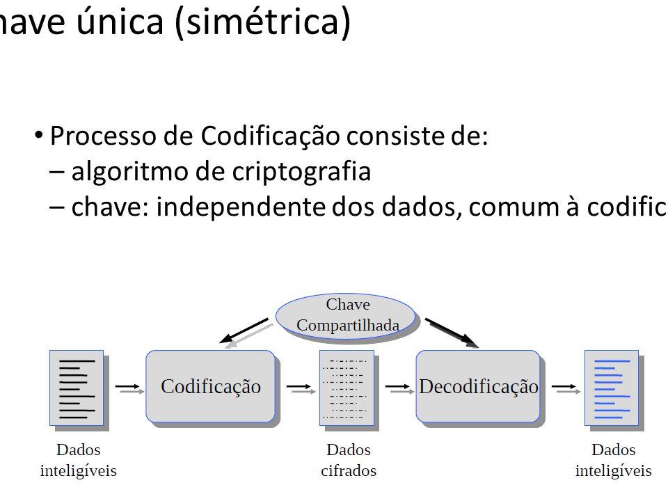 Criptografia de chave única (simétrica)