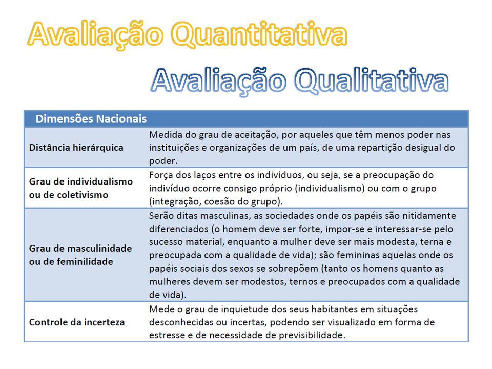 Avaliação Quantitativa Avaliação Qualitativa