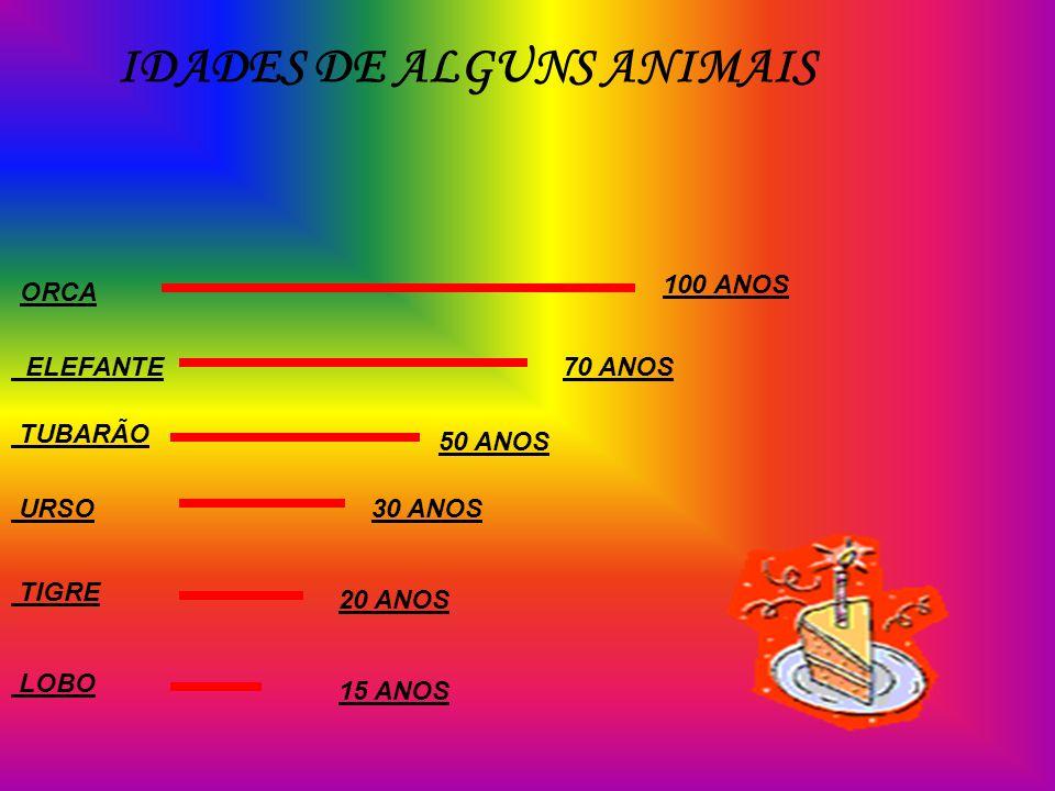 IDADES DE ALGUNS ANIMAIS
