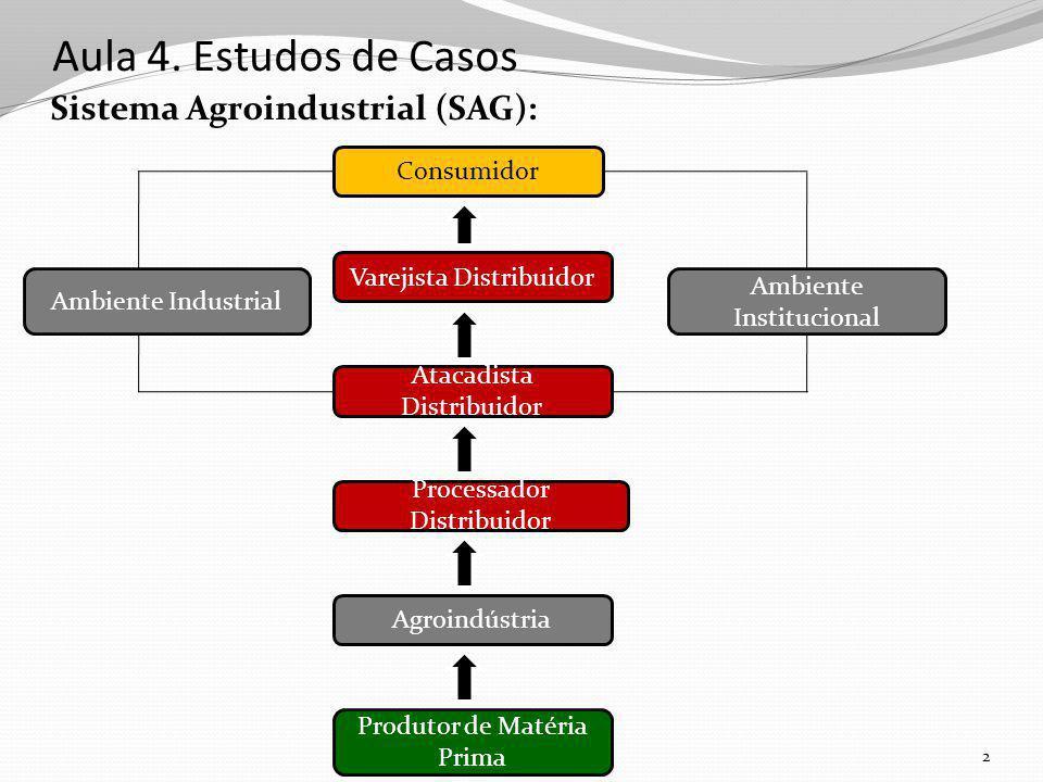Aula 4. Estudos de Casos Sistema Agroindustrial (SAG): Consumidor
