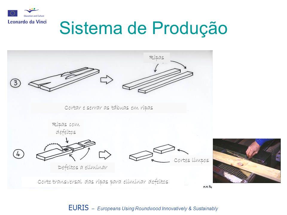 Sistema de Produção Ripas Cortar e serrar as tábuas em ripas