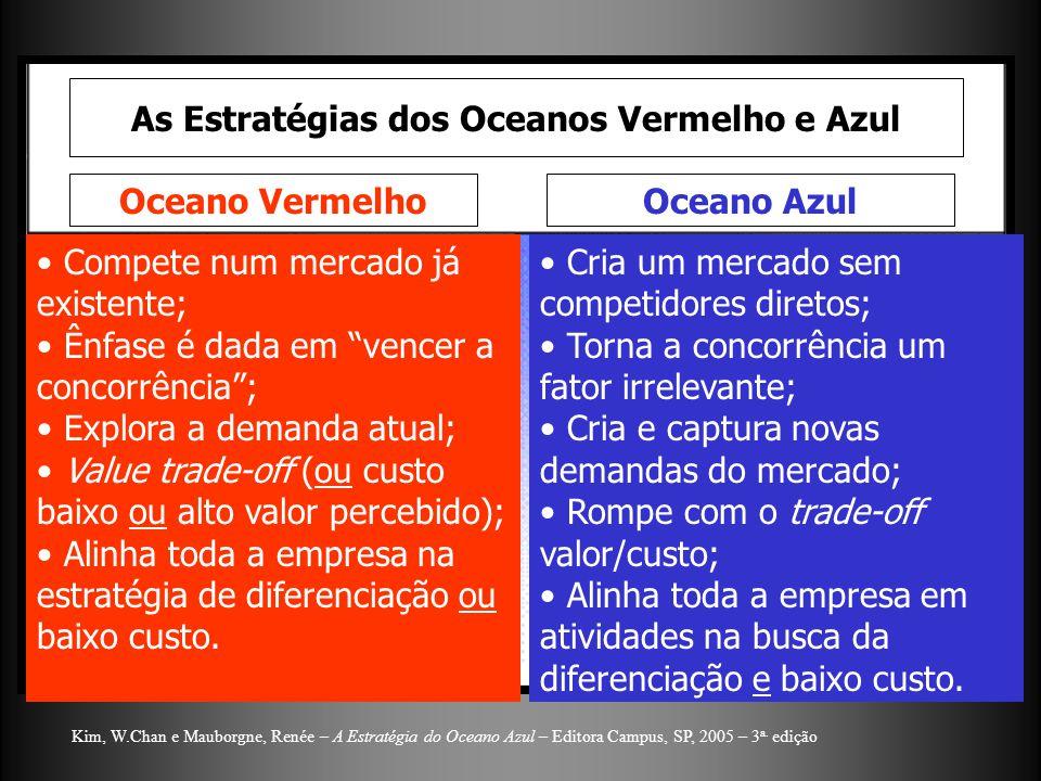 As Estratégias dos Oceanos Vermelho e Azul