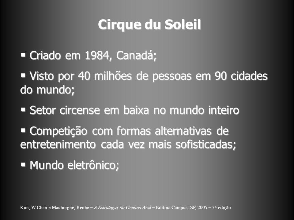 Cirque du Soleil Criado em 1984, Canadá;