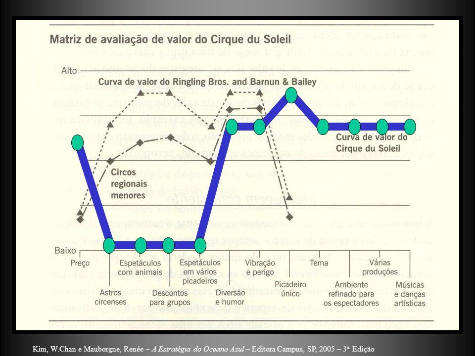 Kim, W.Chan e Mauborgne, Renée – A Estratégia do Oceano Azul – Editora Campus, SP, 2005 – 3a. Edição