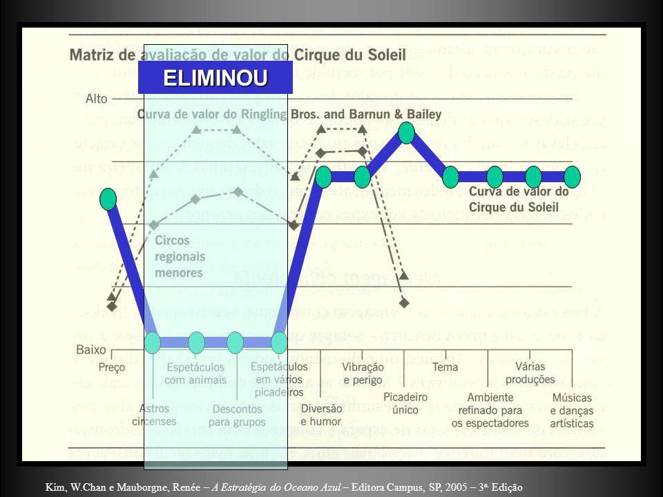 ELIMINOU Kim, W.Chan e Mauborgne, Renée – A Estratégia do Oceano Azul – Editora Campus, SP, 2005 – 3a.