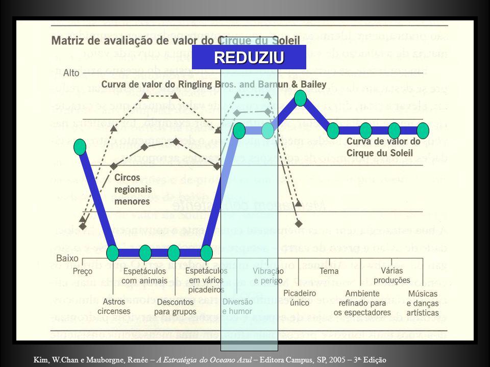 REDUZIU Kim, W.Chan e Mauborgne, Renée – A Estratégia do Oceano Azul – Editora Campus, SP, 2005 – 3a.