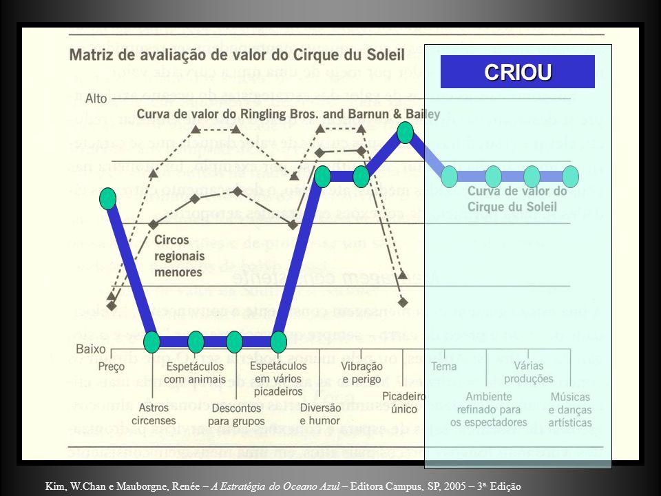 CRIOU Kim, W.Chan e Mauborgne, Renée – A Estratégia do Oceano Azul – Editora Campus, SP, 2005 – 3a.