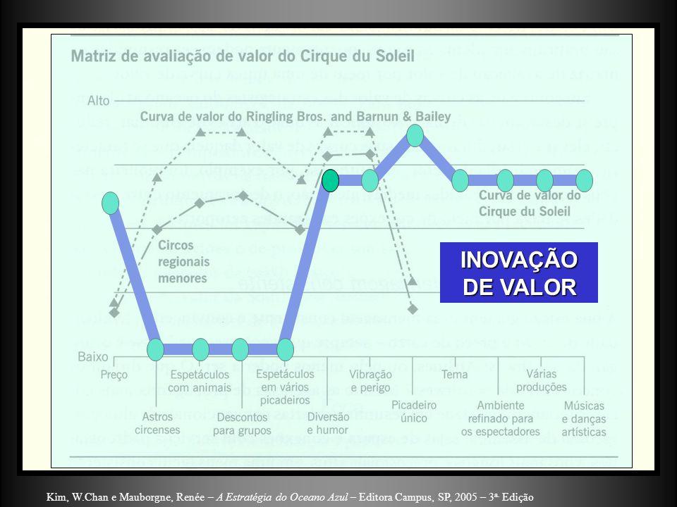 INOVAÇÃO DE VALOR Kim, W.Chan e Mauborgne, Renée – A Estratégia do Oceano Azul – Editora Campus, SP, 2005 – 3a.