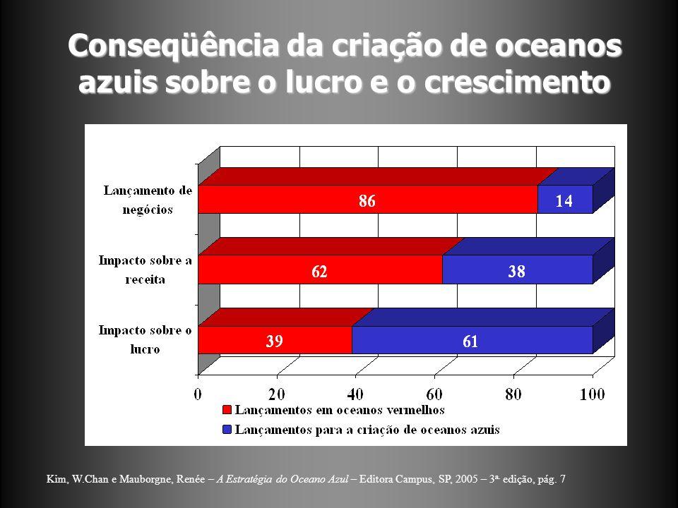 Conseqüência da criação de oceanos azuis sobre o lucro e o crescimento
