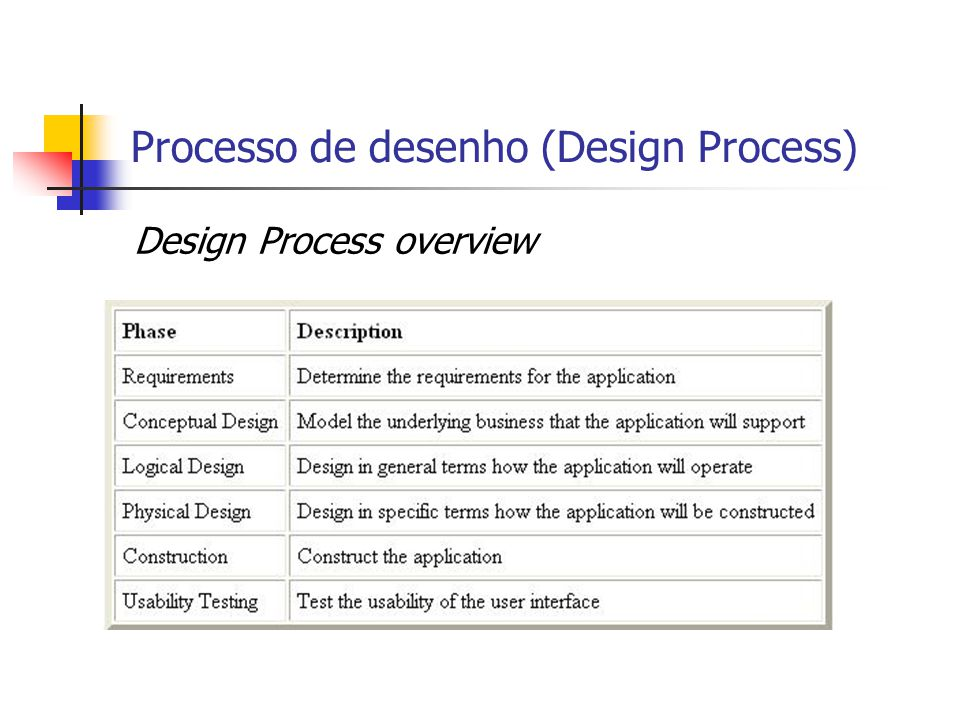 Processo de desenho (Design Process)