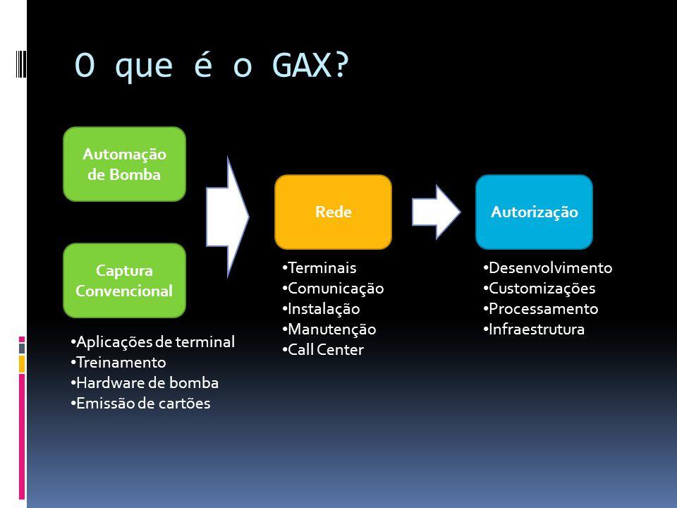 O que é o GAX Automação de Bomba Rede Autorização