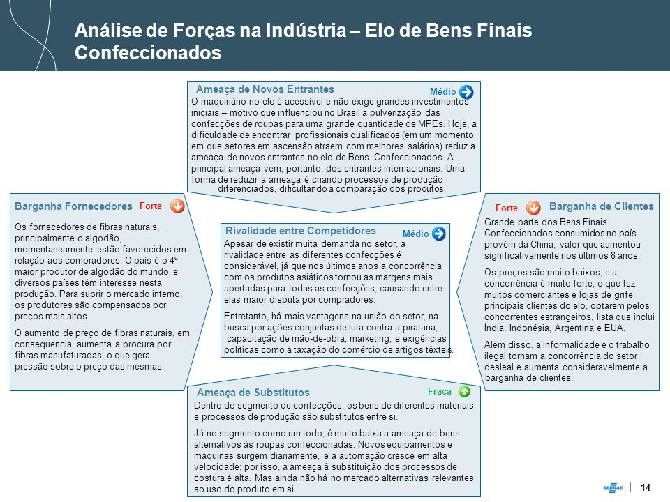 Análise de Forças na Indústria – Elo de Bens Finais Confeccionados