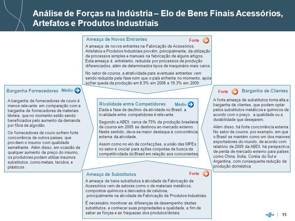 Análise de Forças na Indústria – Elo de Bens Finais Acessórios, Artefatos e Produtos Industriais