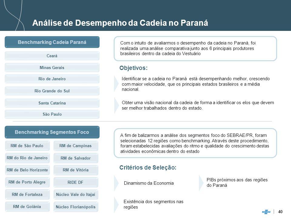 Benchmarking Cadeia Paraná Benchmarking Segmentos Foco