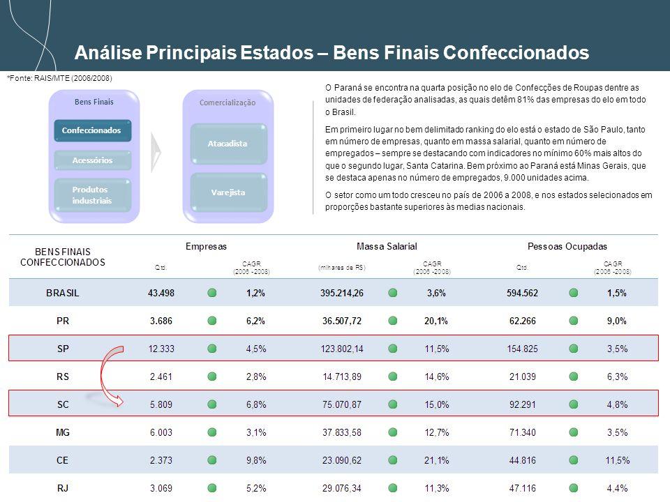 Análise Principais Estados – Bens Finais Confeccionados