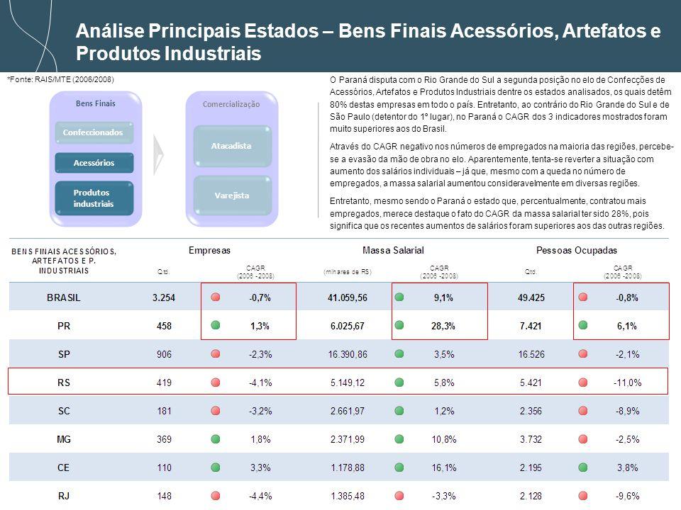 Análise Principais Estados – Bens Finais Acessórios, Artefatos e Produtos Industriais
