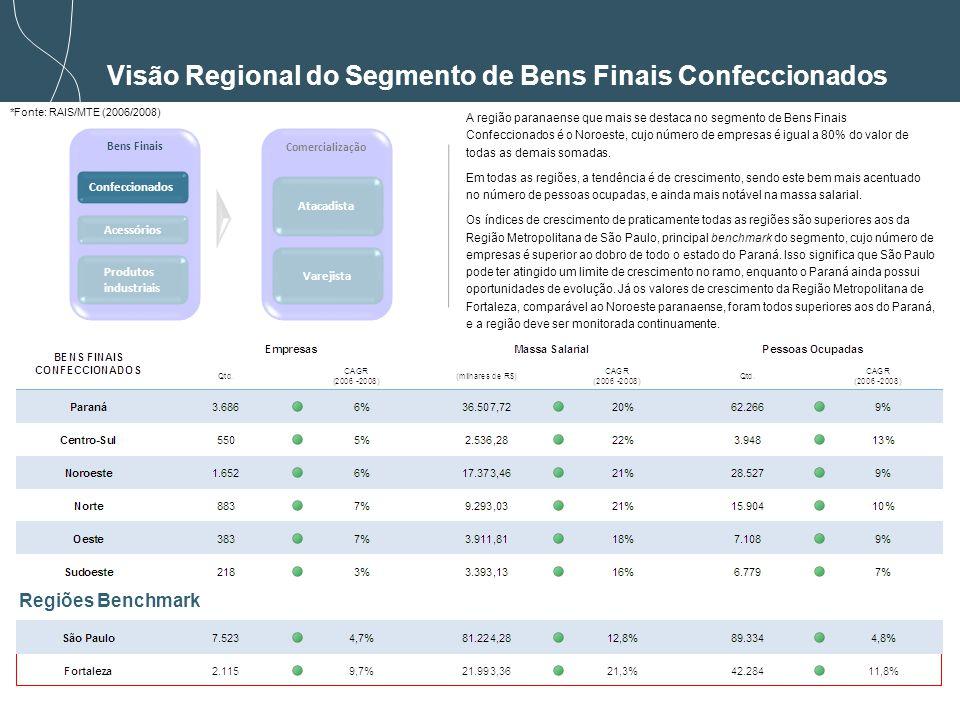 Visão Regional do Segmento de Bens Finais Confeccionados