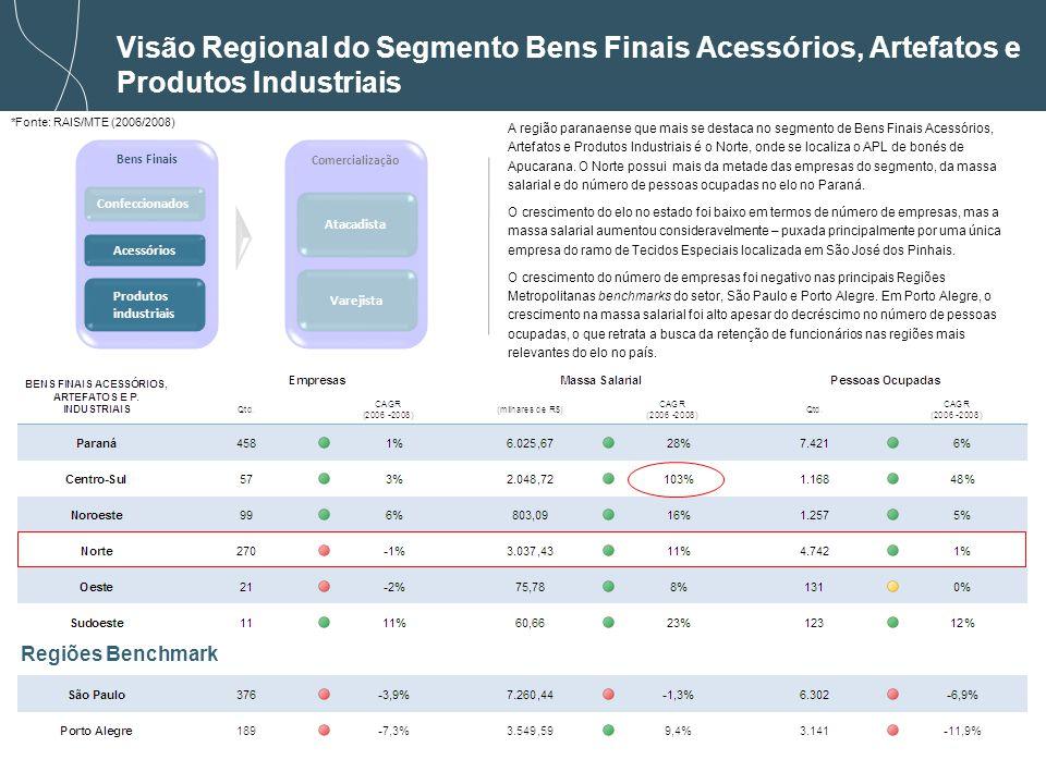Visão Regional do Segmento Bens Finais Acessórios, Artefatos e Produtos Industriais