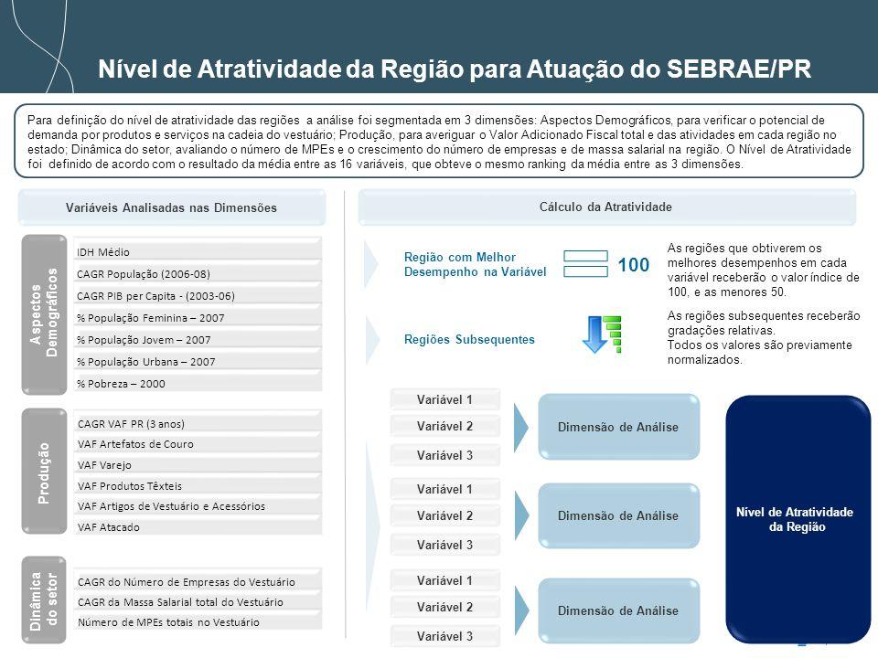 Nível de Atratividade da Região para Atuação do SEBRAE/PR