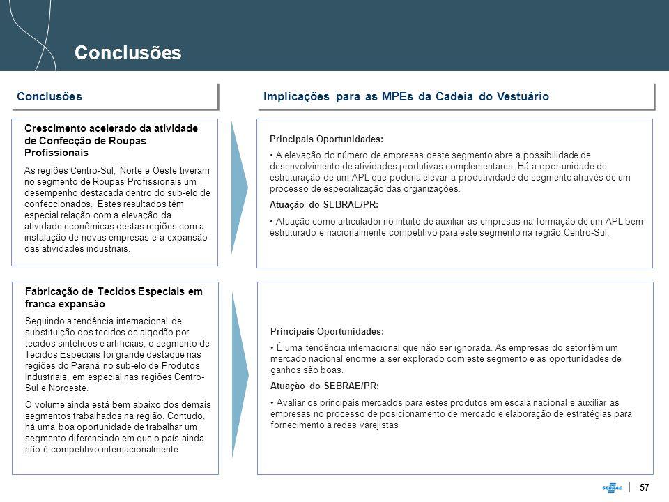 Conclusões Conclusões Implicações para as MPEs da Cadeia do Vestuário