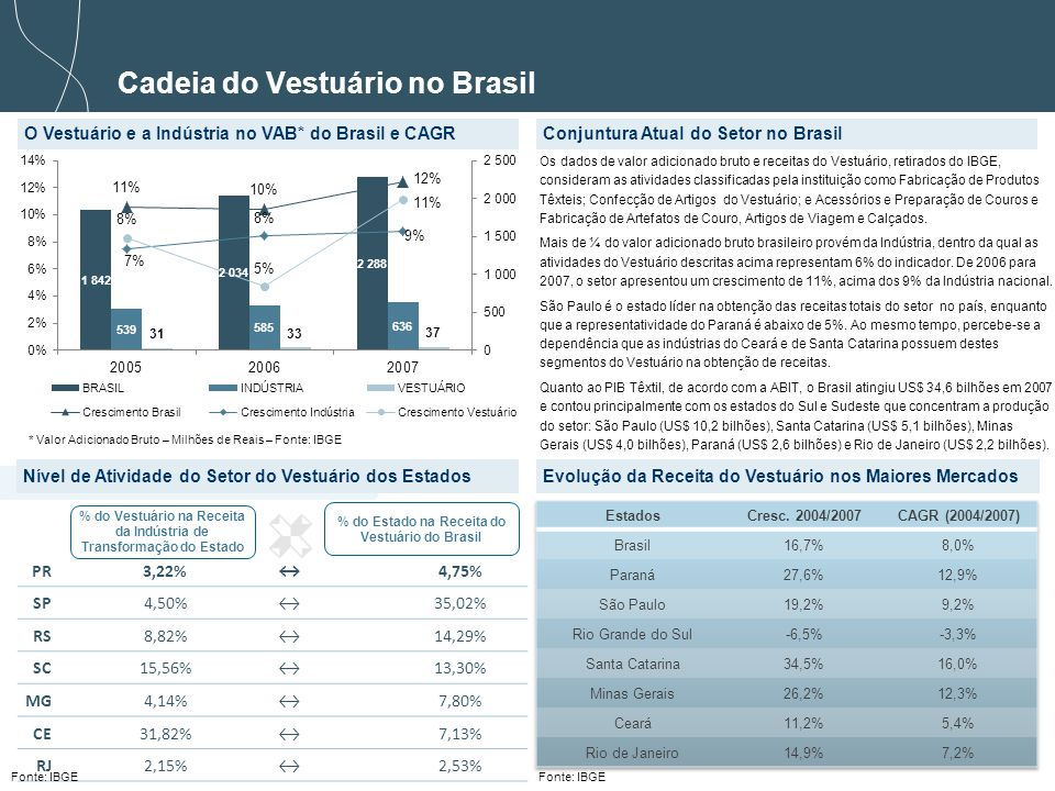 Cadeia do Vestuário no Brasil
