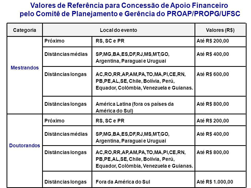 Valores de Referência para Concessão de Apoio Financeiro