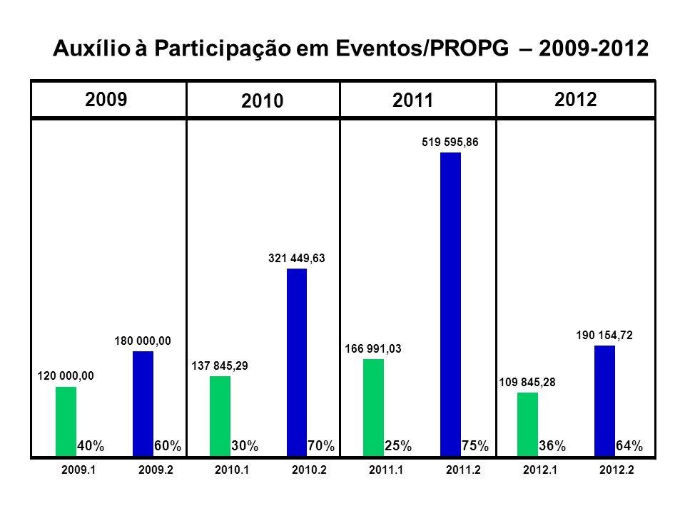Auxílio à Participação em Eventos/PROPG – 2009-2012