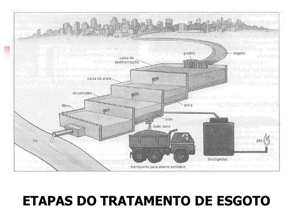 ETAPAS DO TRATAMENTO DE ESGOTO