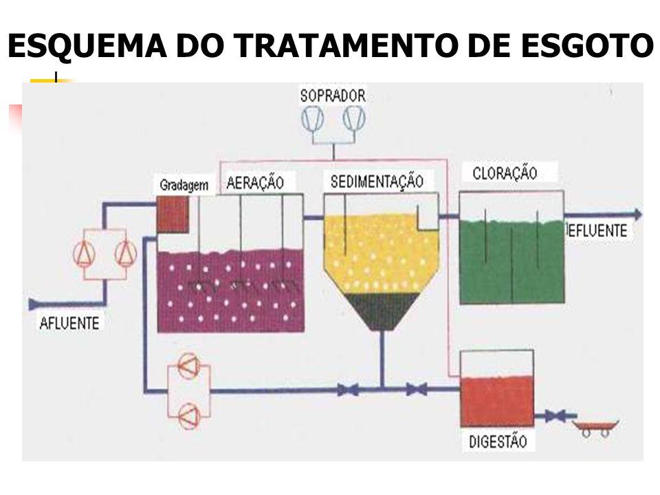 ESQUEMA DO TRATAMENTO DE ESGOTO