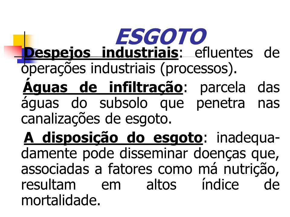 ESGOTO Despejos industriais: efluentes de operações industriais (processos).