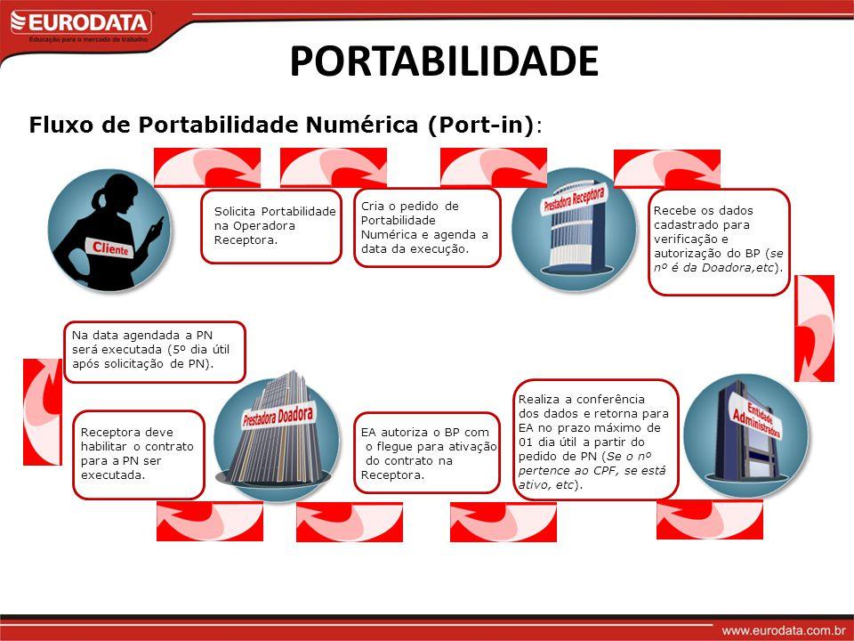 PORTABILIDADE Fluxo de Portabilidade Numérica (Port-in):