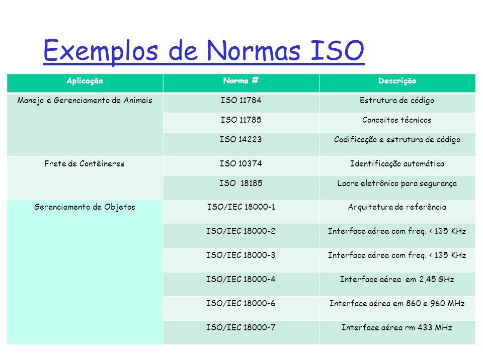 Exemplos de Normas ISO Aplicação Norma # Descrição