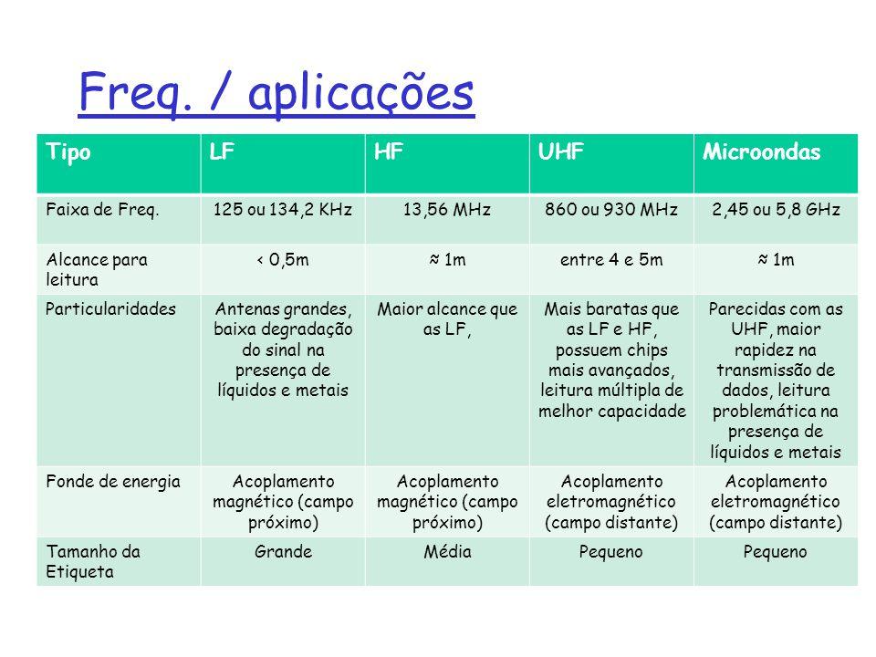Freq. / aplicações Tipo LF HF UHF Microondas Faixa de Freq.