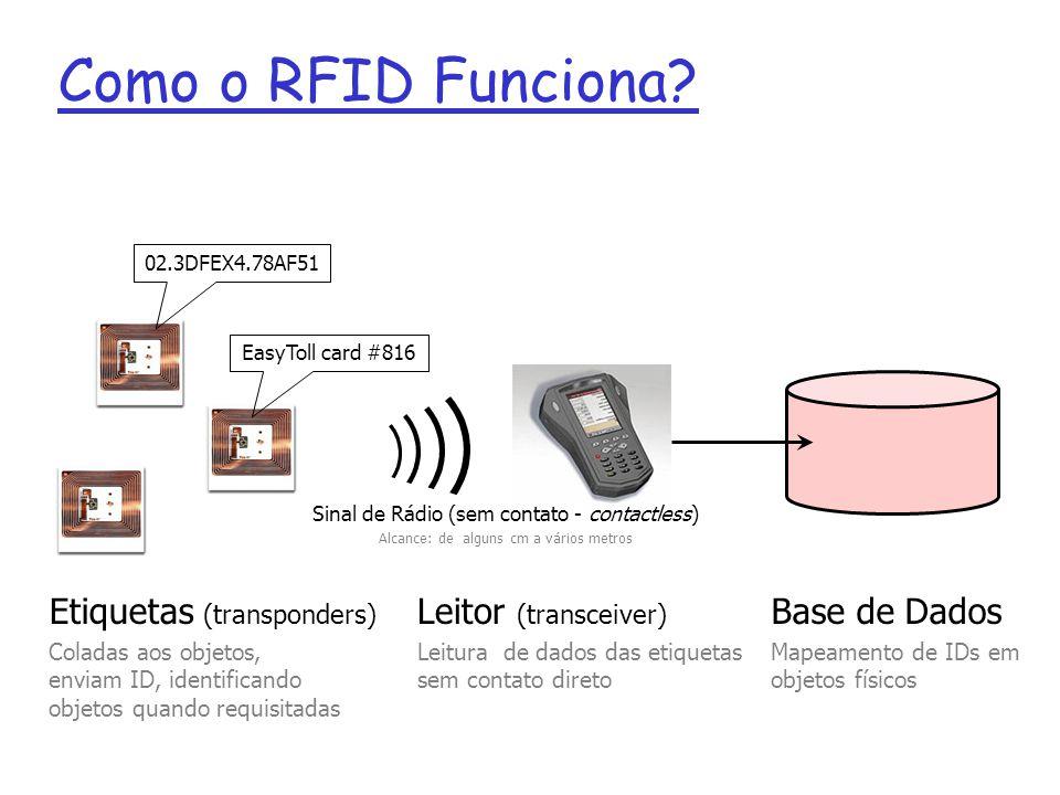 Como o RFID Funciona Etiquetas (transponders) Leitor (transceiver)