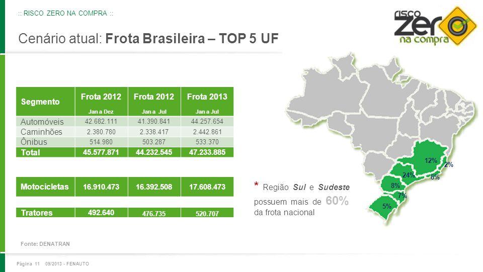 Cenário atual: Frota Brasileira – TOP 5 UF