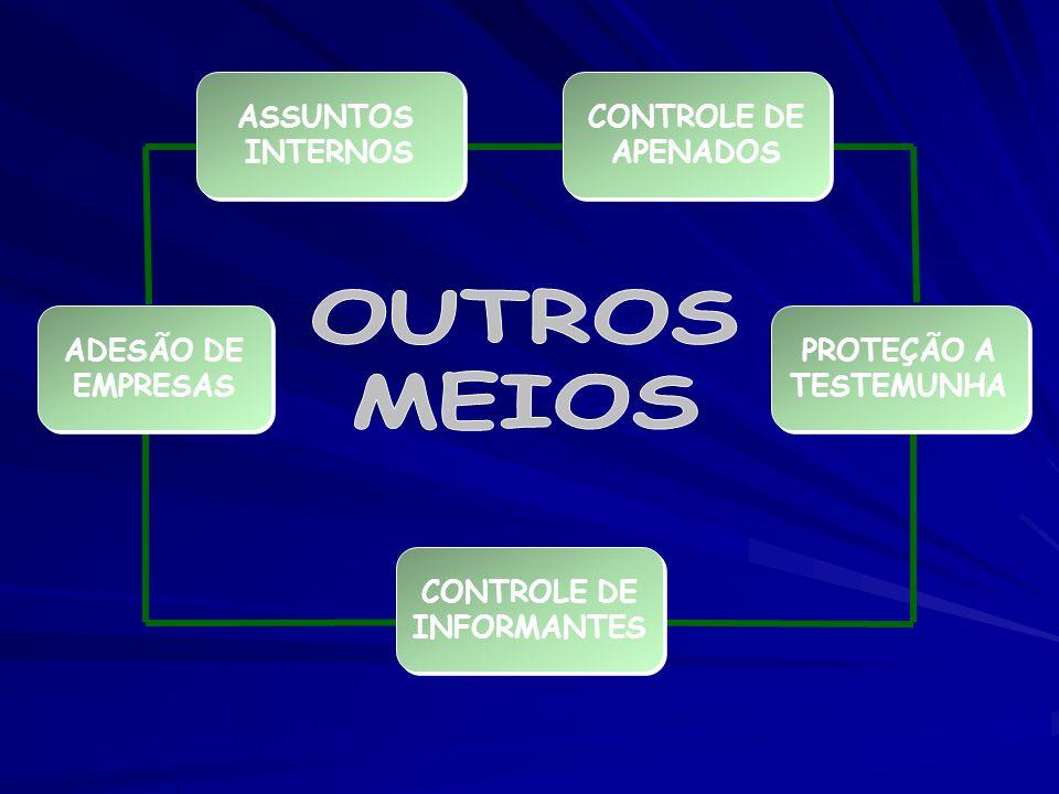 OUTROS MEIOS ASSUNTOS INTERNOS CONTROLE DE APENADOS ADESÃO DE EMPRESAS