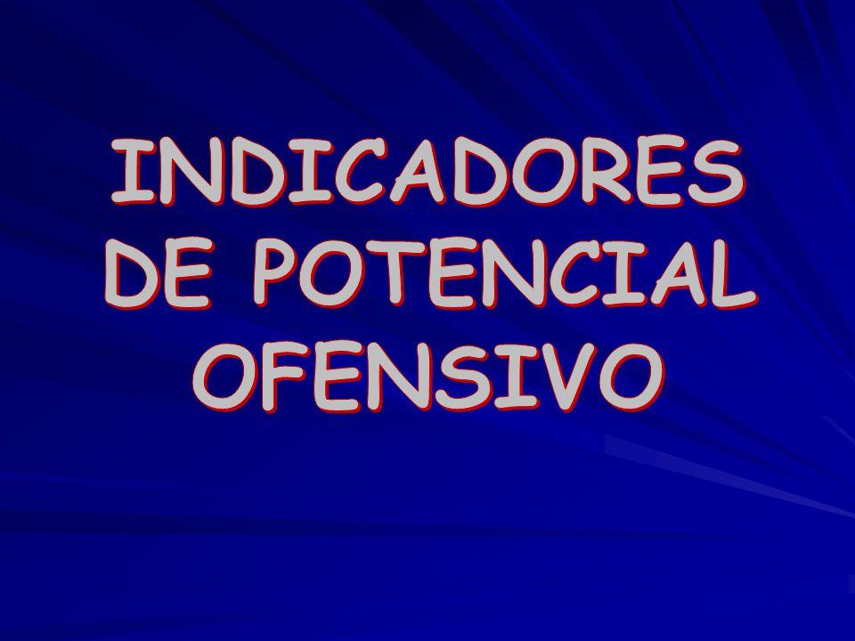 INDICADORES DE POTENCIAL OFENSIVO
